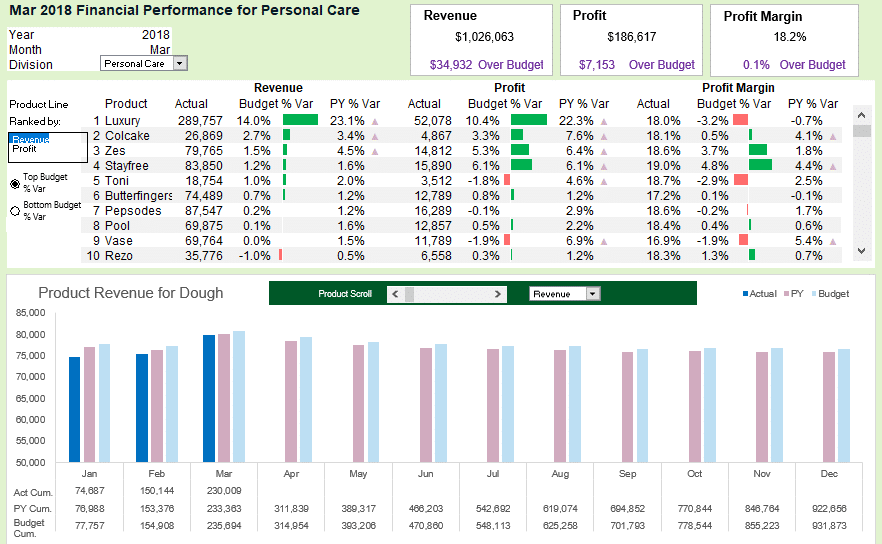 Creating Dashboards with Excel Masterclass: Data